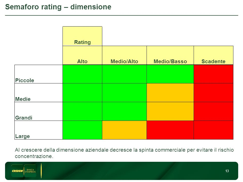 Semaforo rating – dimensione