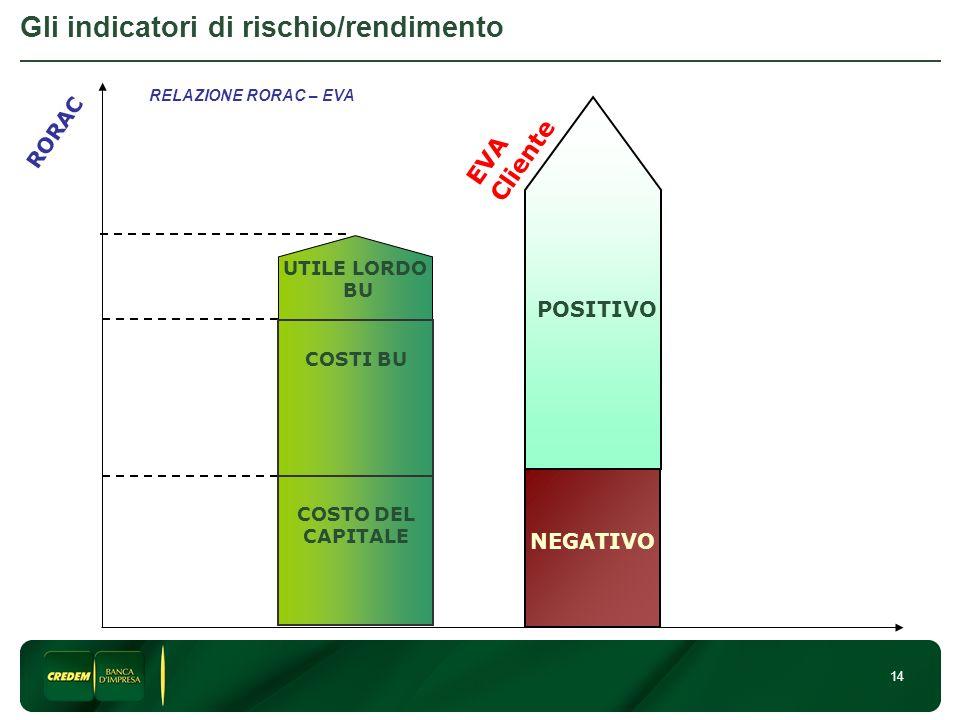 Gli indicatori di rischio/rendimento