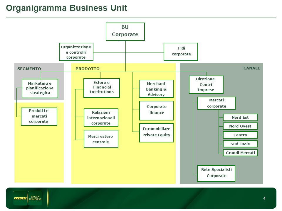 Organigramma Business Unit