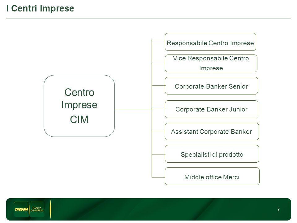 Centro Imprese CIM I Centri Imprese Responsabile Centro Imprese