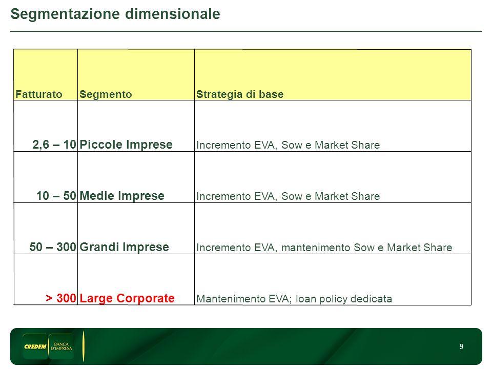 Segmentazione dimensionale