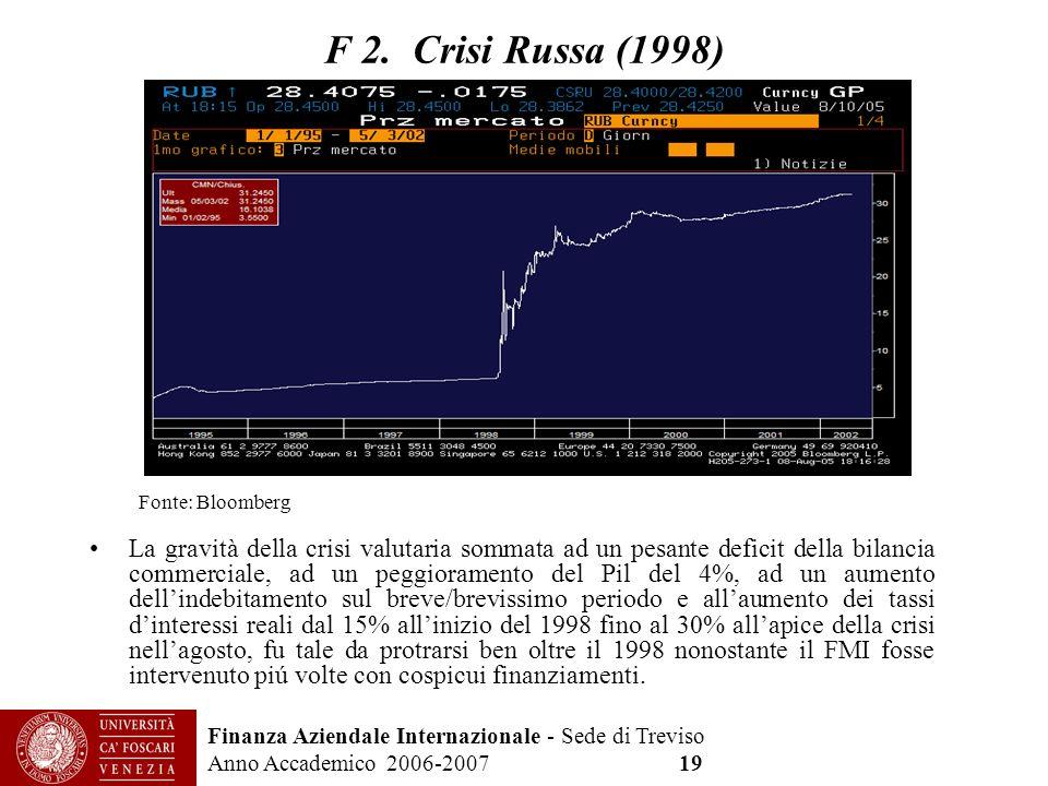 F 2. Crisi Russa (1998) Fonte: Bloomberg.
