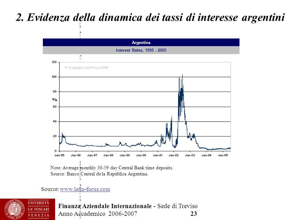 2. Evidenza della dinamica dei tassi di interesse argentini
