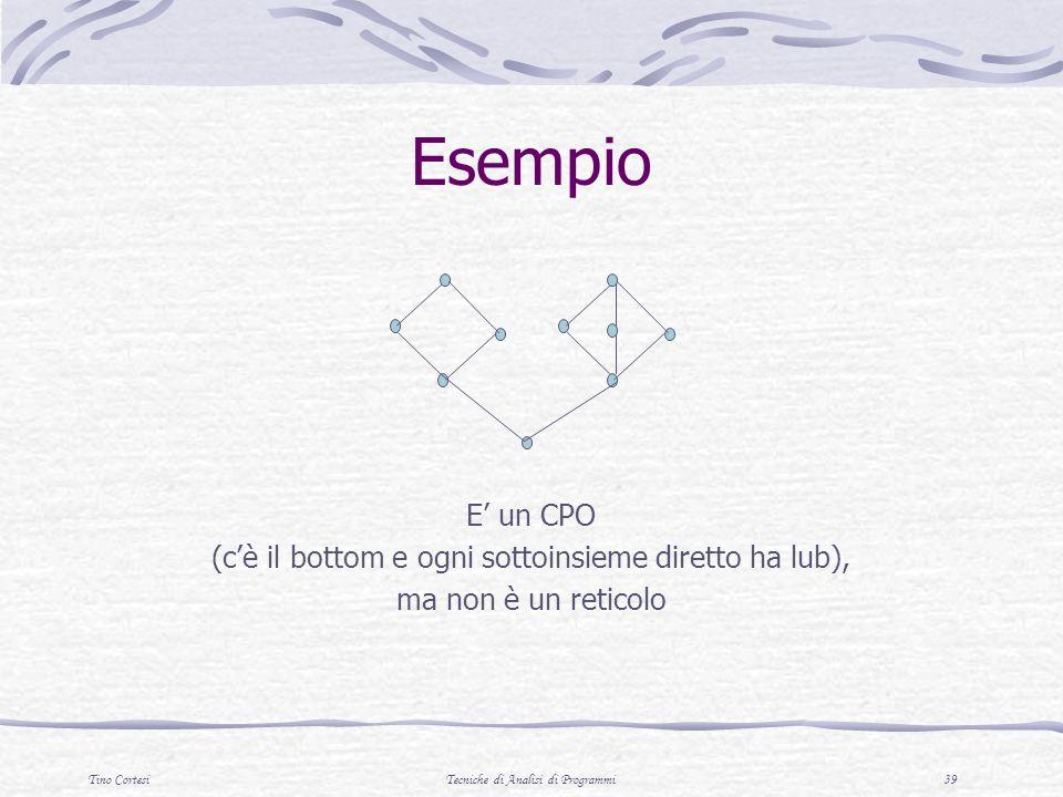 Esempio E' un CPO (c'è il bottom e ogni sottoinsieme diretto ha lub),
