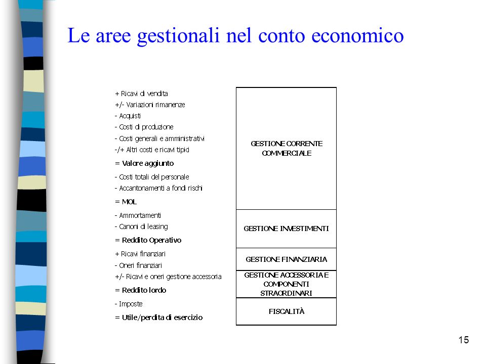 Le aree gestionali nel conto economico