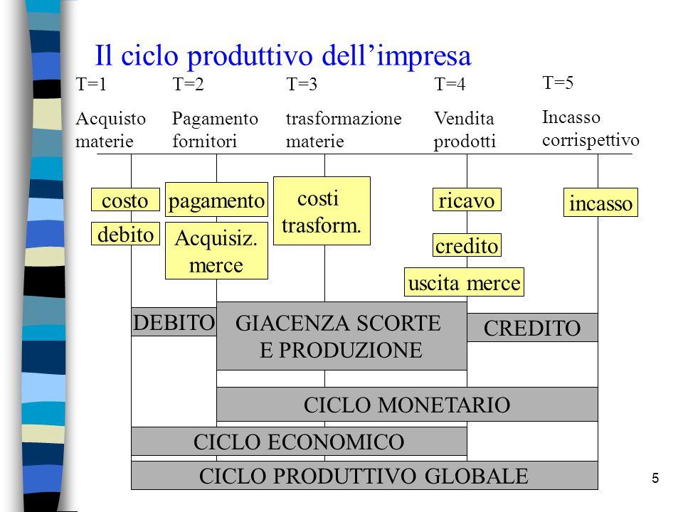 Il ciclo produttivo dell'impresa
