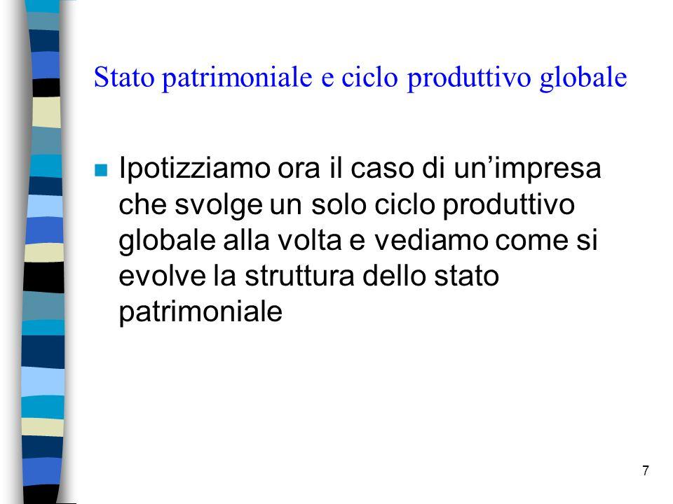 Stato patrimoniale e ciclo produttivo globale