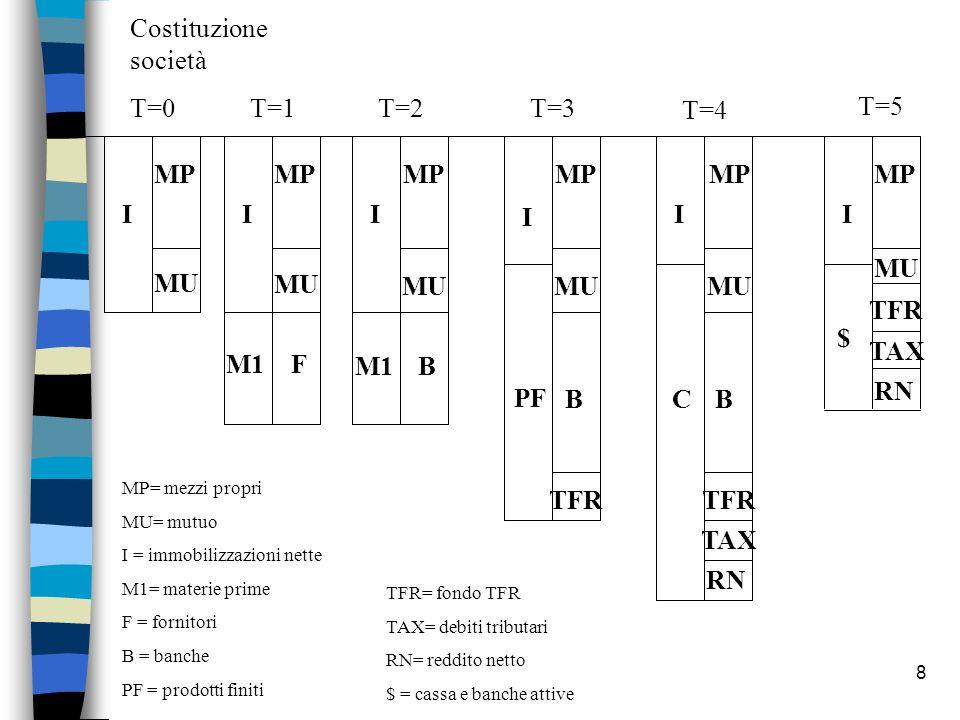 Costituzione società T=0 T=1 T=2 T=3 T=4 T=5 MP MP MP MP MP MP I I I I