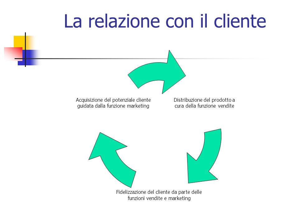 La relazione con il cliente