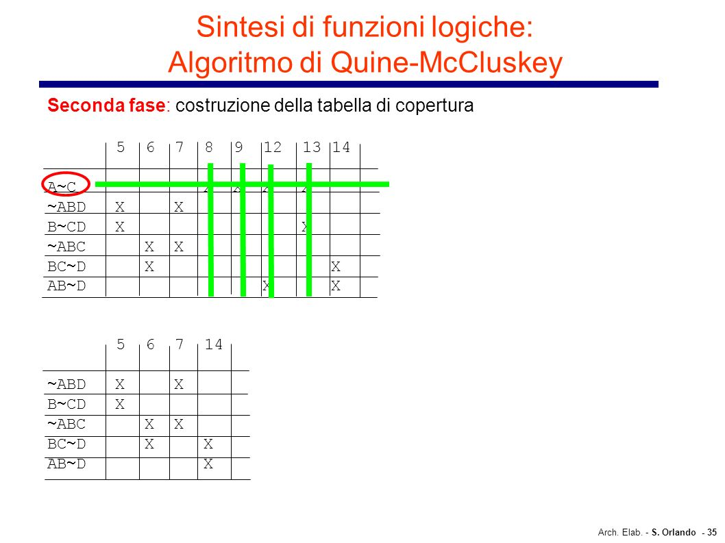 Sintesi di funzioni logiche: Algoritmo di Quine-McCluskey