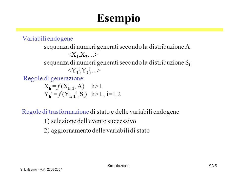 Esempio Variabili endogene