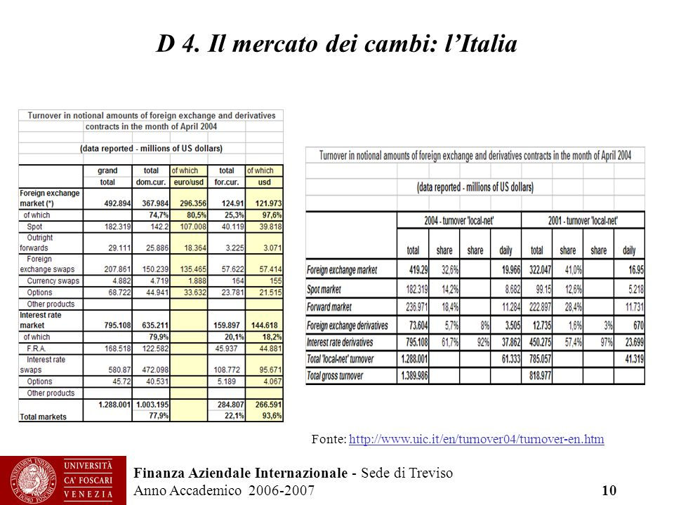D 4. Il mercato dei cambi: l'Italia