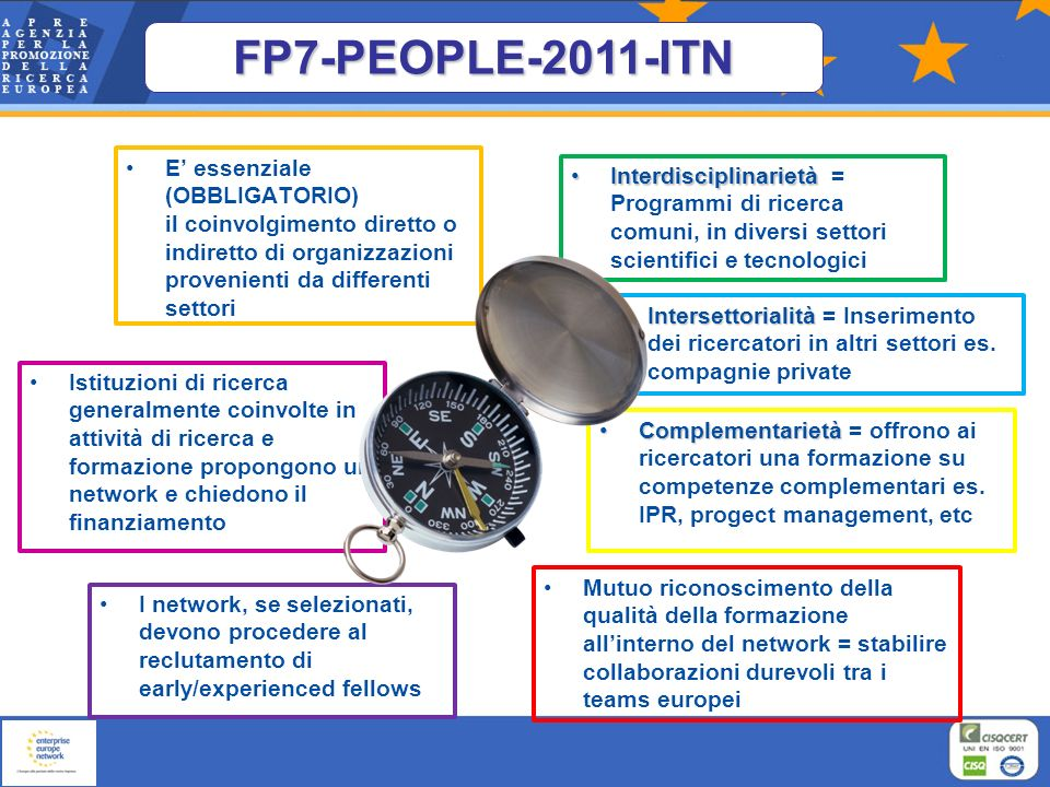FP7-PEOPLE-2011-ITN