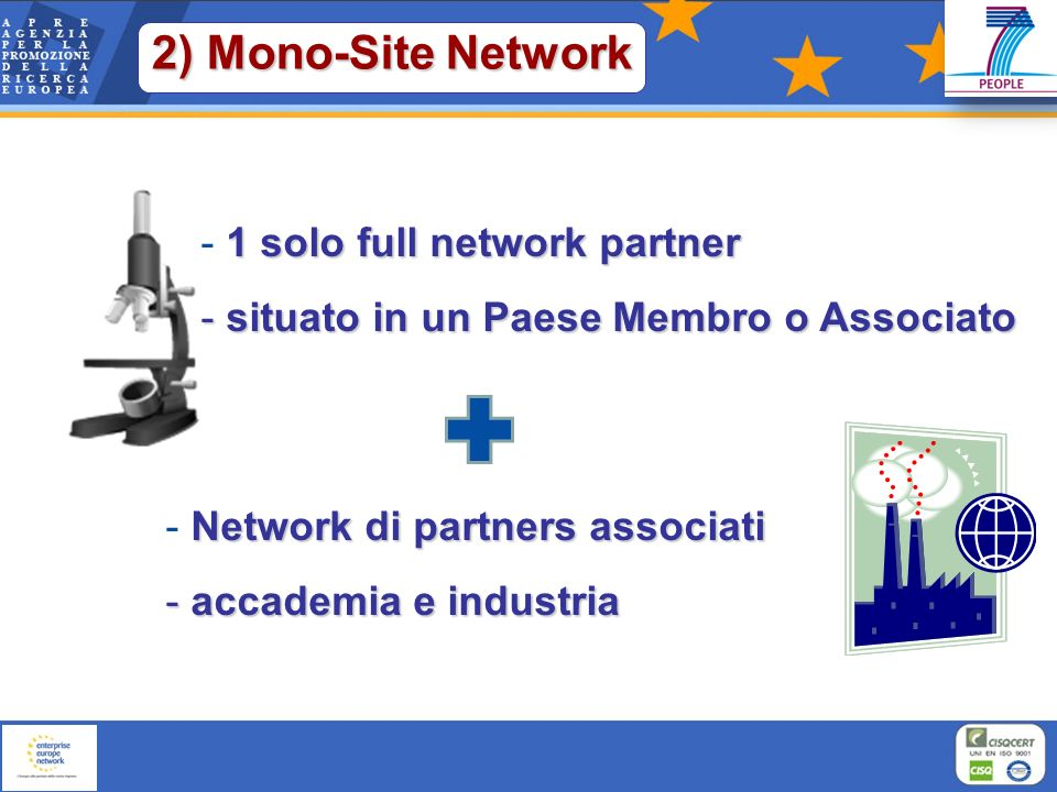 2) Mono-Site Network 1 solo full network partner