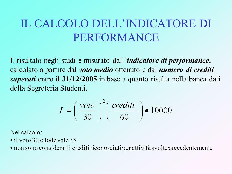IL CALCOLO DELL'INDICATORE DI PERFORMANCE