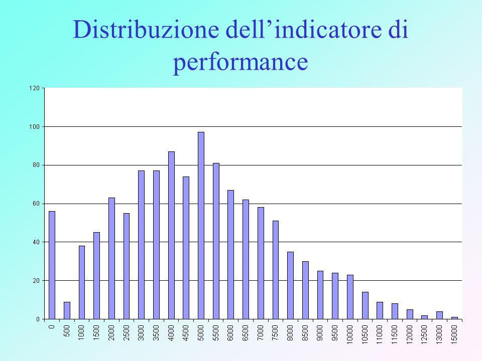 Distribuzione dell'indicatore di performance