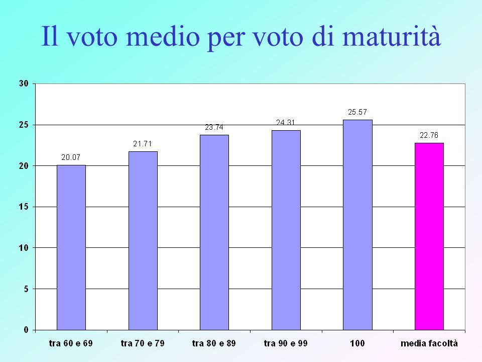 Il voto medio per voto di maturità