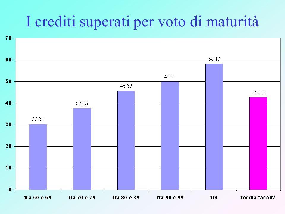 I crediti superati per voto di maturità