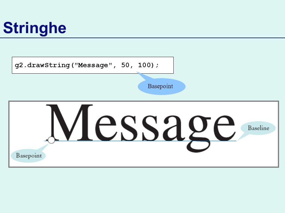 Stringhe g2.drawString( Message , 50, 100); Basepoint