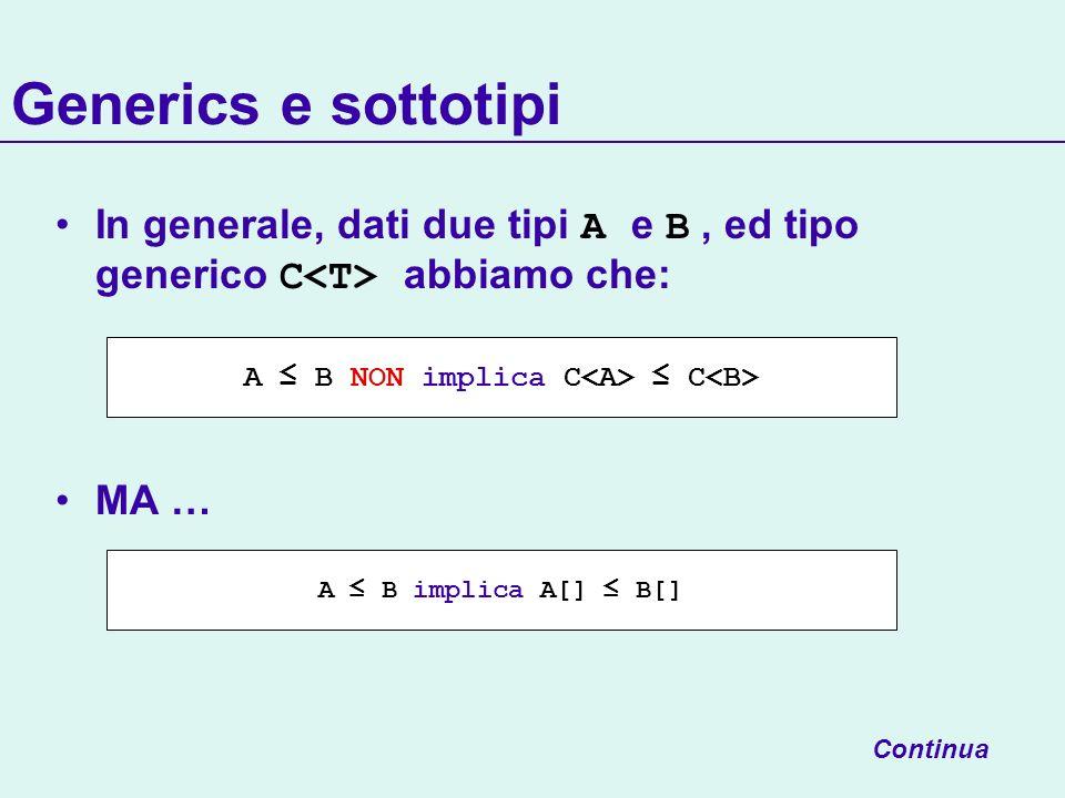 A ≤ B NON implica C<A> ≤ C<B>