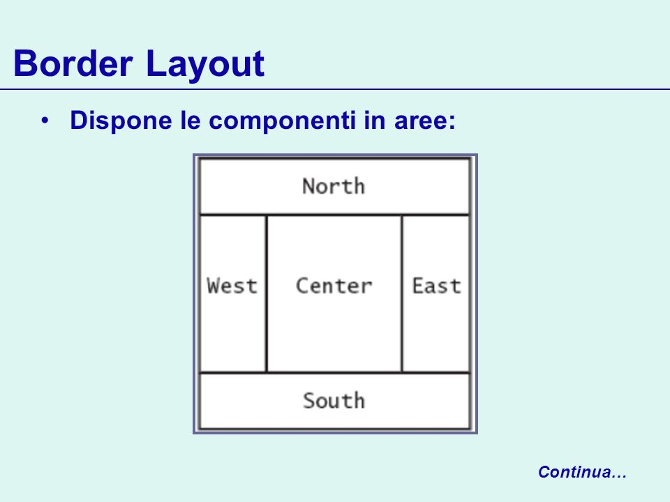 Border Layout Dispone le componenti in aree: Continua…