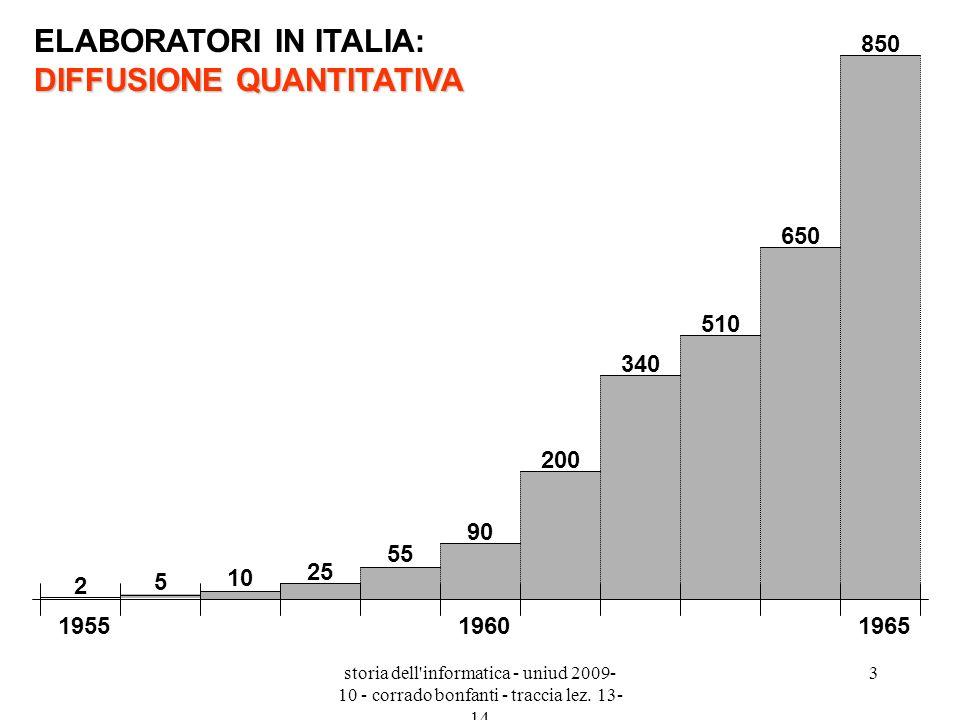 ELABORATORI IN ITALIA: DIFFUSIONE QUANTITATIVA