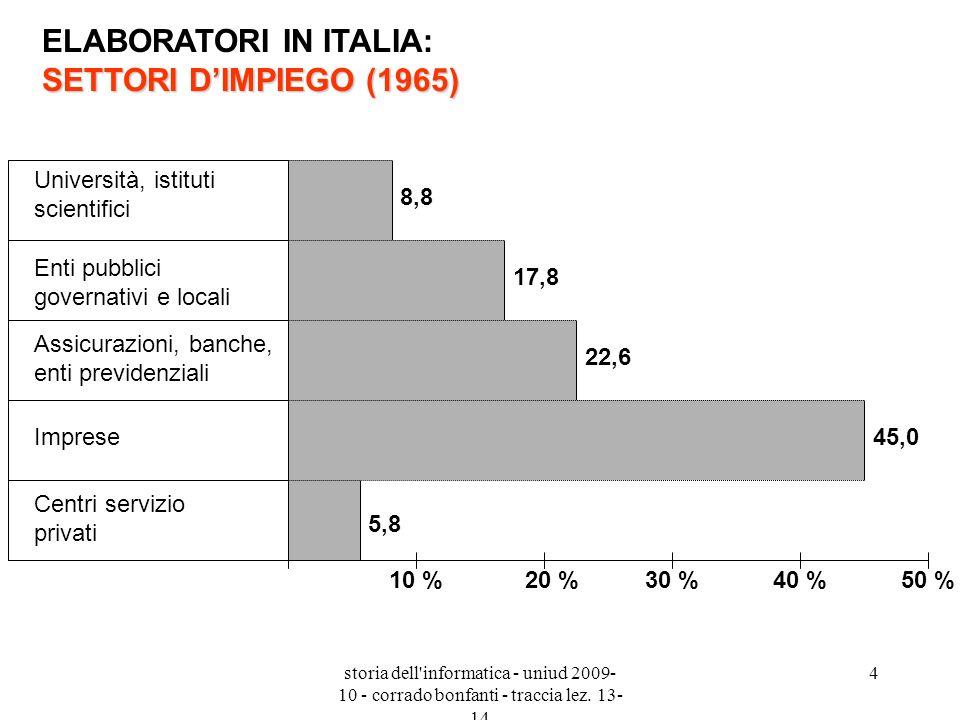 ELABORATORI IN ITALIA: SETTORI D'IMPIEGO (1965)