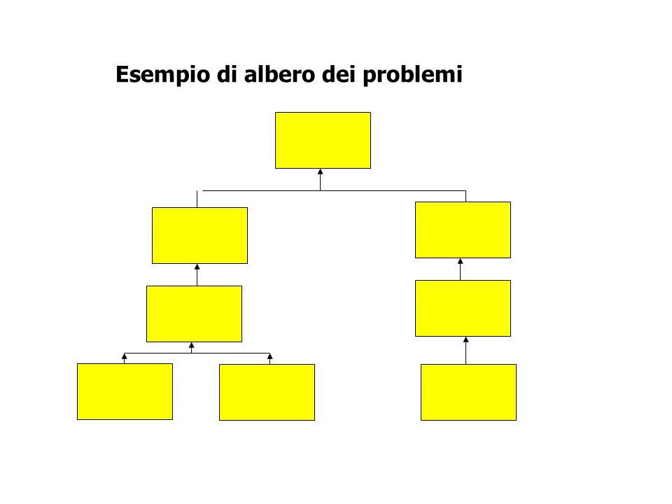 Esempio di albero dei problemi