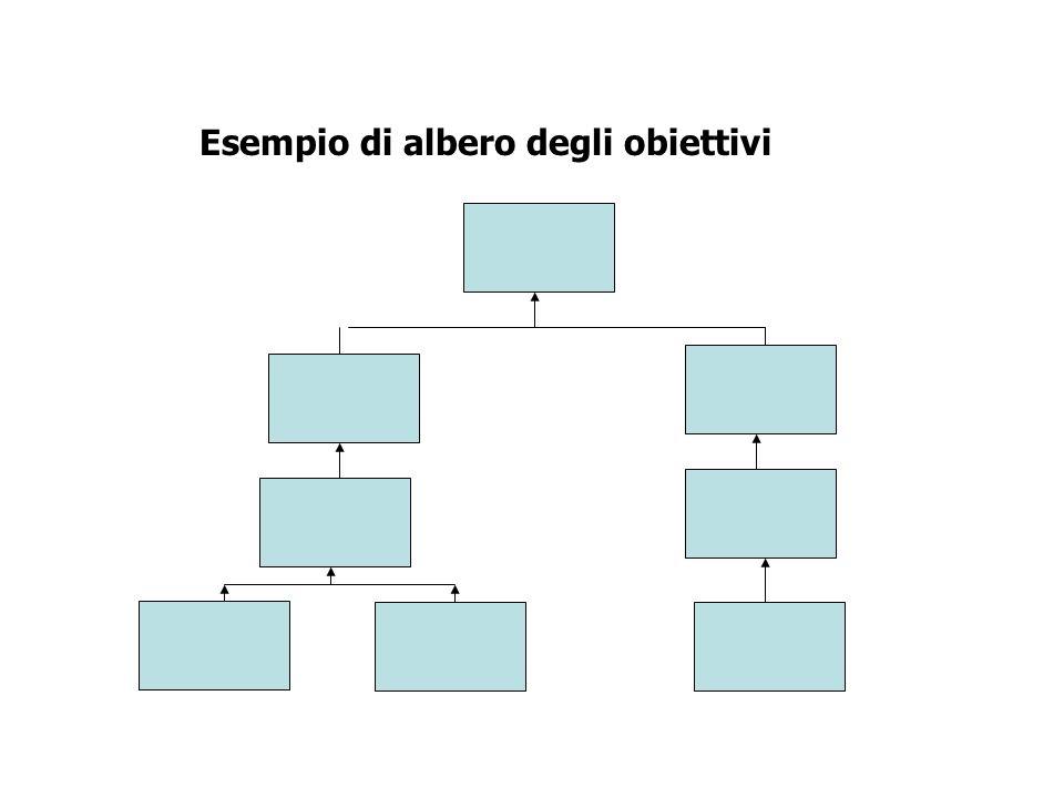 Esempio di albero degli obiettivi