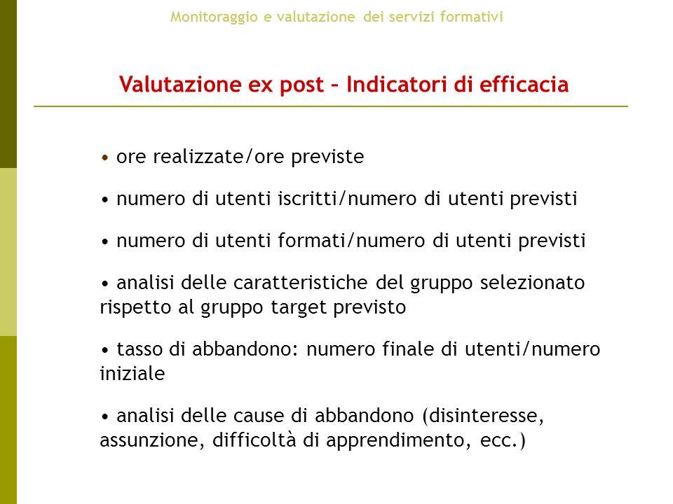 Valutazione ex post – Indicatori di efficacia