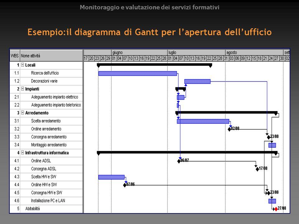 Esempio:il diagramma di Gantt per l'apertura dell'ufficio