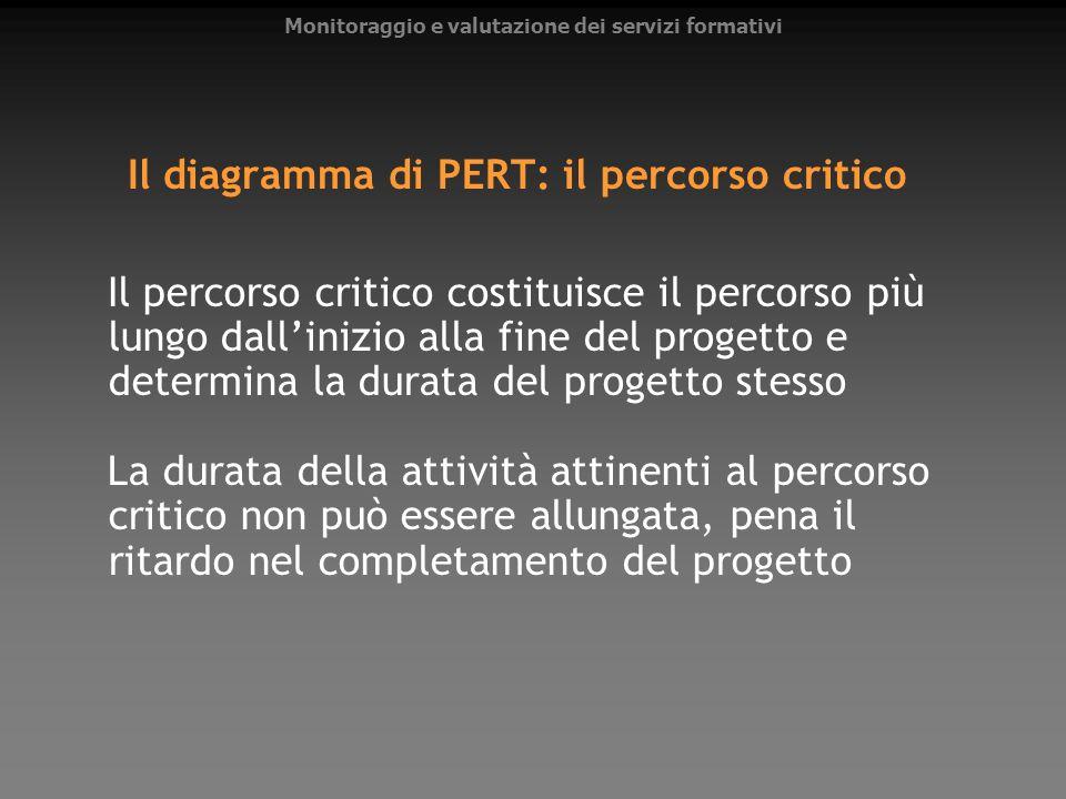 Il diagramma di PERT: il percorso critico