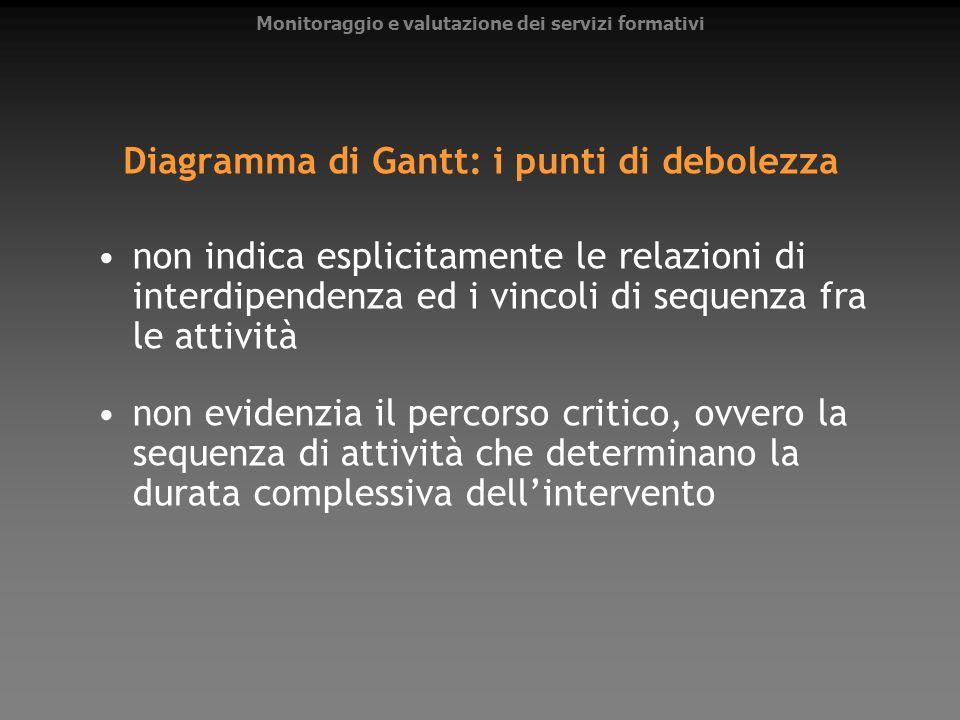 Diagramma di Gantt: i punti di debolezza