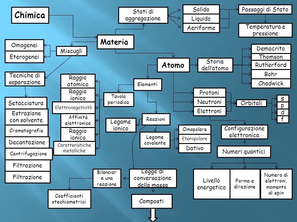Chimica Materia Atomo s Solido Passaggi di Stato Stati di aggregazione