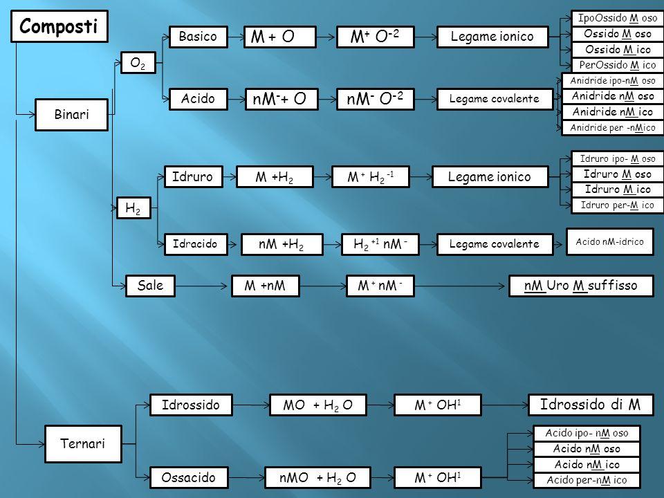 Composti M + O M+ O-2 nM-+ O nM- O-2 Idrossido di M Basico