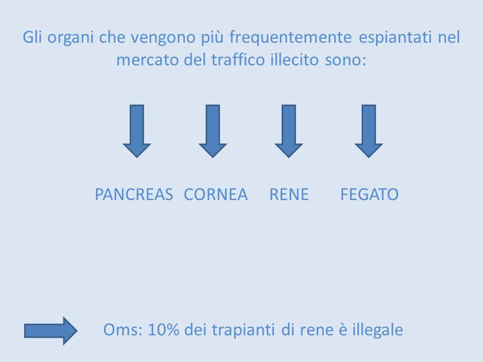 Gli organi che vengono più frequentemente espiantati nel mercato del traffico illecito sono: