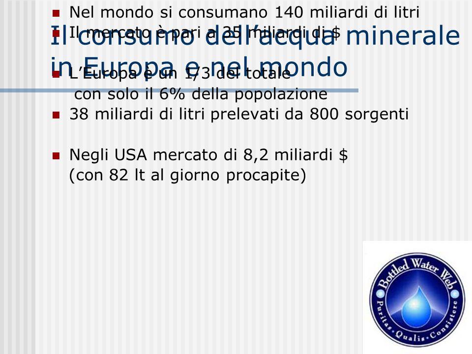 Il consumo dell'acqua minerale in Europa e nel mondo