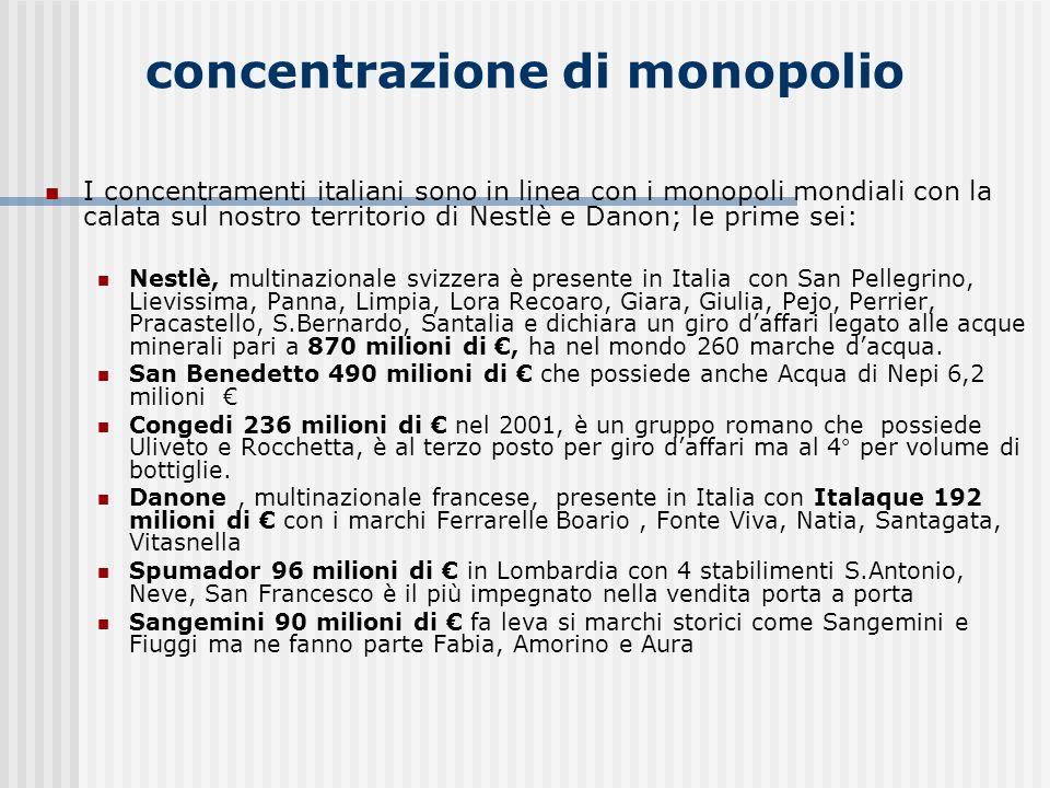 concentrazione di monopolio