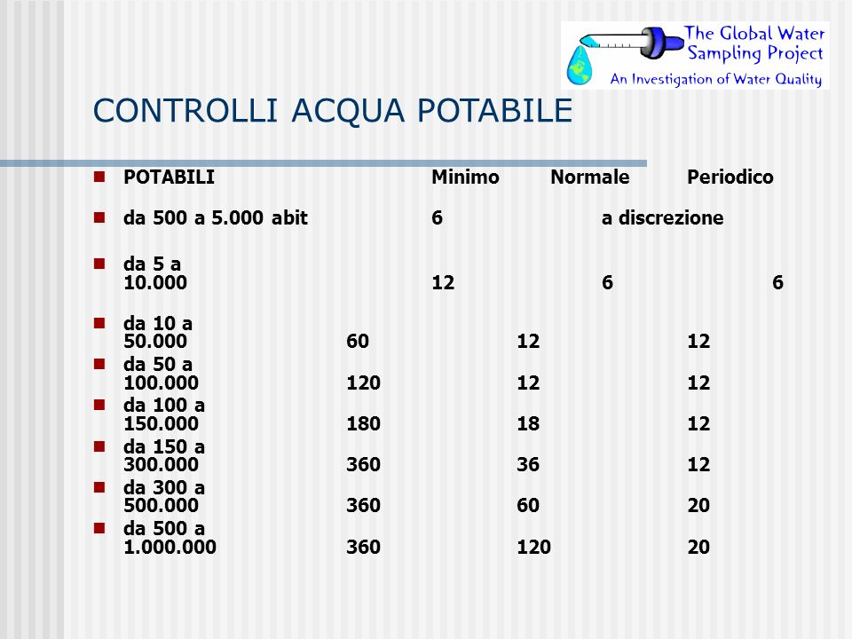 CONTROLLI ACQUA POTABILE