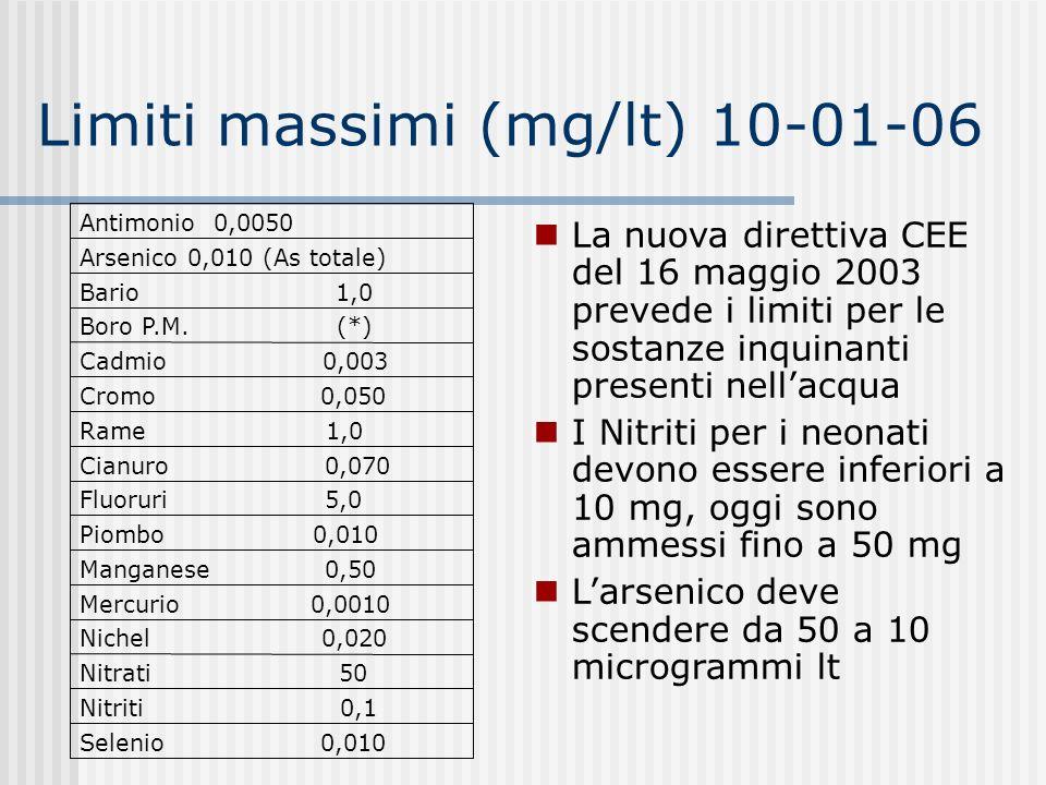 Limiti massimi (mg/lt) 10-01-06