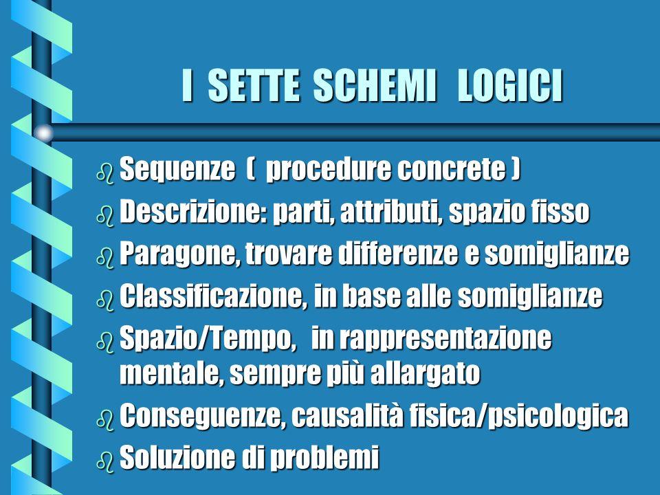 I SETTE SCHEMI LOGICI Sequenze ( procedure concrete )
