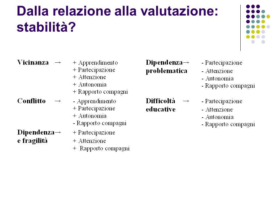 Dalla relazione alla valutazione: stabilità