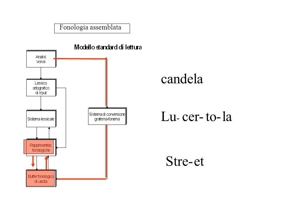 Fonologia assemblata candela Lu- cer- to- la Stre- et
