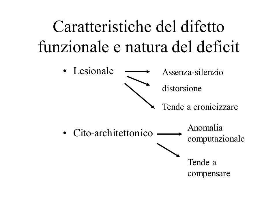 Caratteristiche del difetto funzionale e natura del deficit