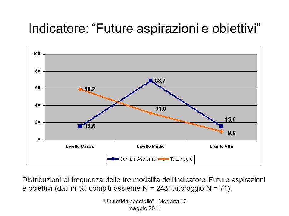 Indicatore: Future aspirazioni e obiettivi