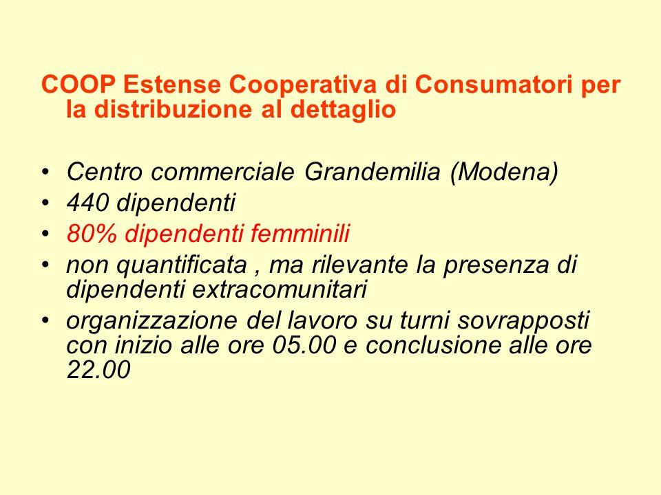 Centro commerciale Grandemilia (Modena) 440 dipendenti