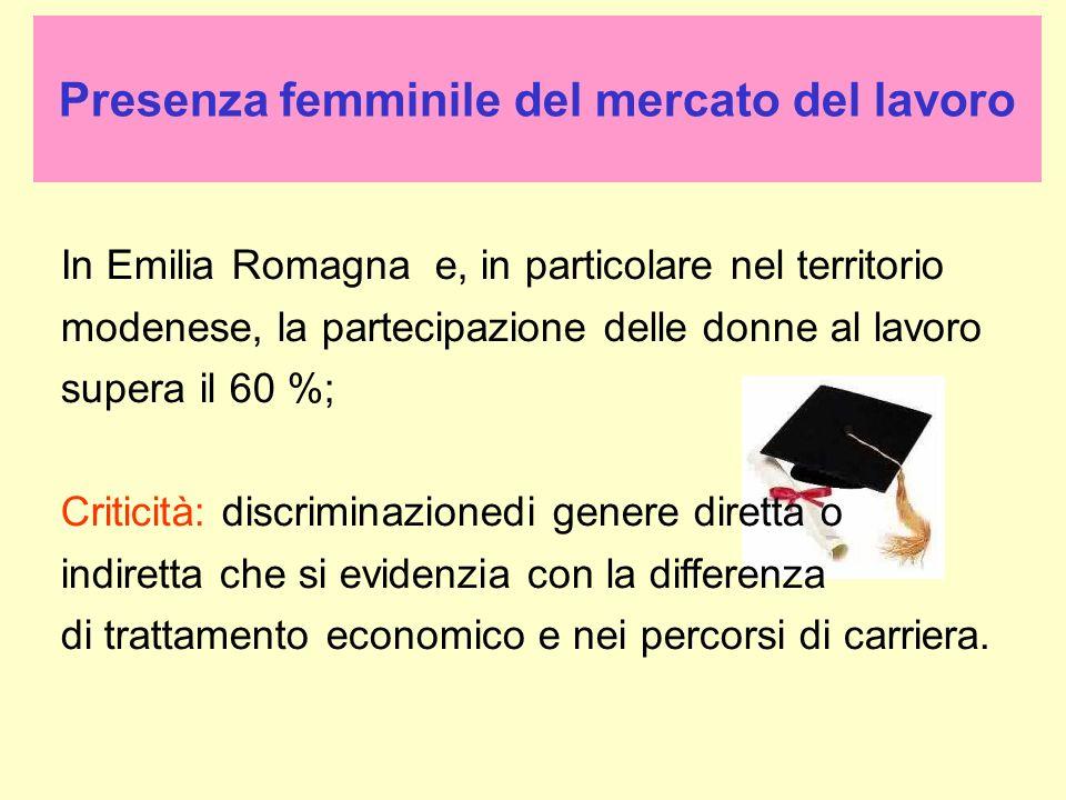 Presenza femminile del mercato del lavoro