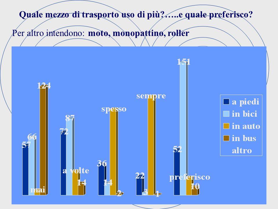 Quale mezzo di trasporto uso di più …..e quale preferisco