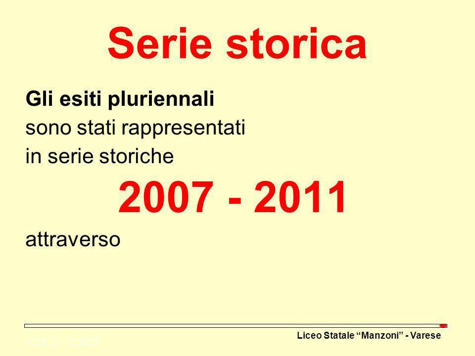 Serie storica 2007 - 2011 Gli esiti pluriennali