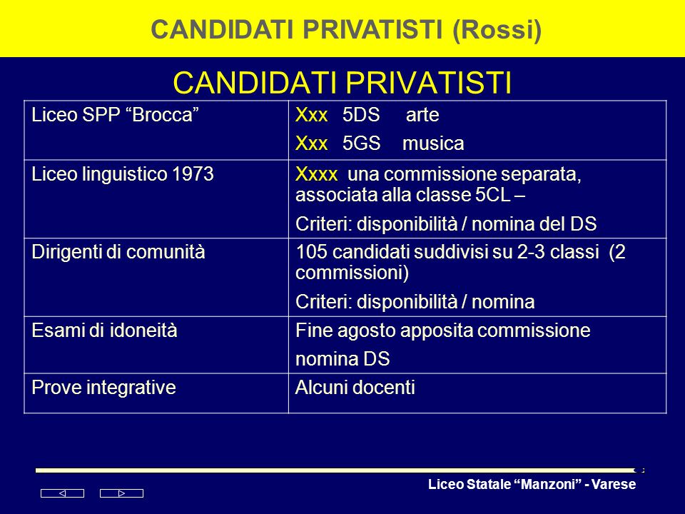 CANDIDATI PRIVATISTI (Rossi)